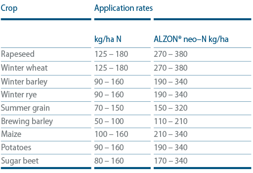 ALZON® neo-N Recommendation for application:
